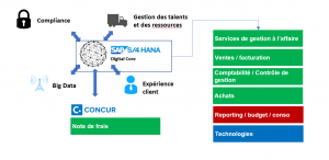 solution gestion erp pour cabinets avocats S/4HANA